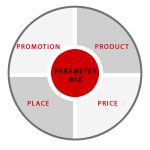 marketingmix-4p