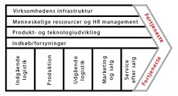 Værdikæde, value chain
